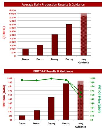 lnr-graphs