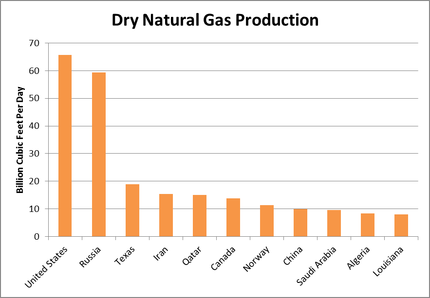 Which State Produces The Most Natural Gas In The Country