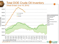 Chart of the Week: Crude Oil Inventories Steadily Retreating