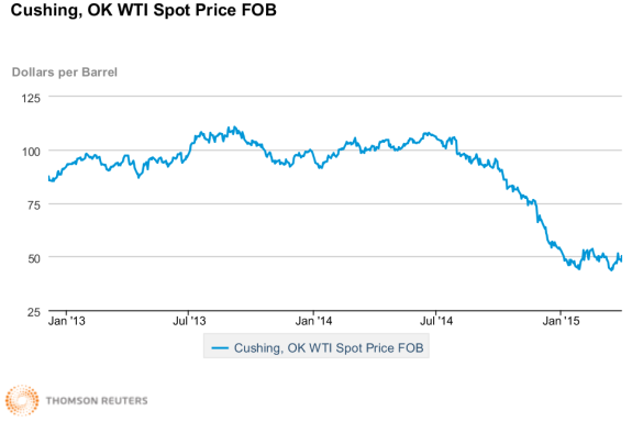 WTI Prices from 12 2014 to April 2015