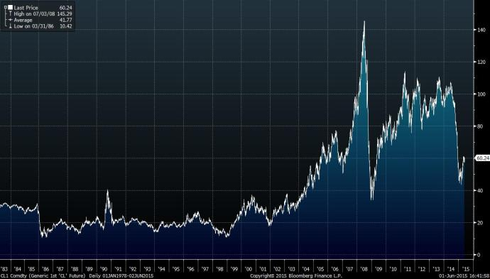 Source: Bloomberg WTI price cycles since 1983