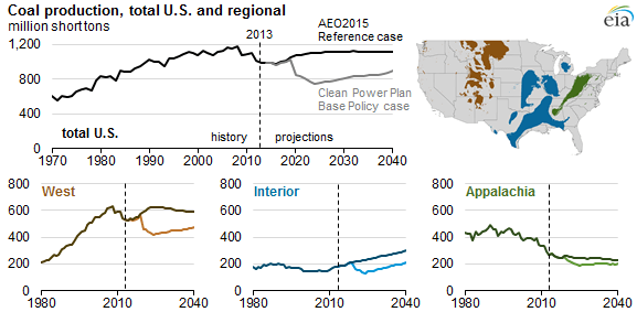 Coal Production by Region into 2040