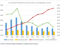 Natural Gas Production Pushing Down Prices and Margins