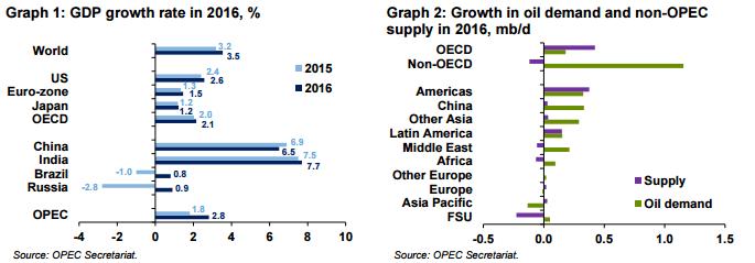 OPEC July OMR Graph