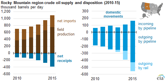 PADD 4 Crude Oil Supply and Distribution