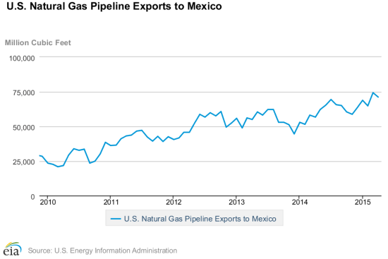 us-exports-to-mexico