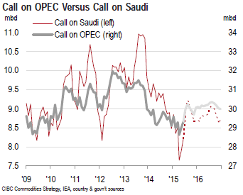 CIBC OPEC Production and Call, Supply and Demand
