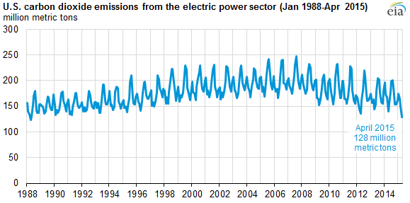 Electrical Power Sector Carbon Emissions
