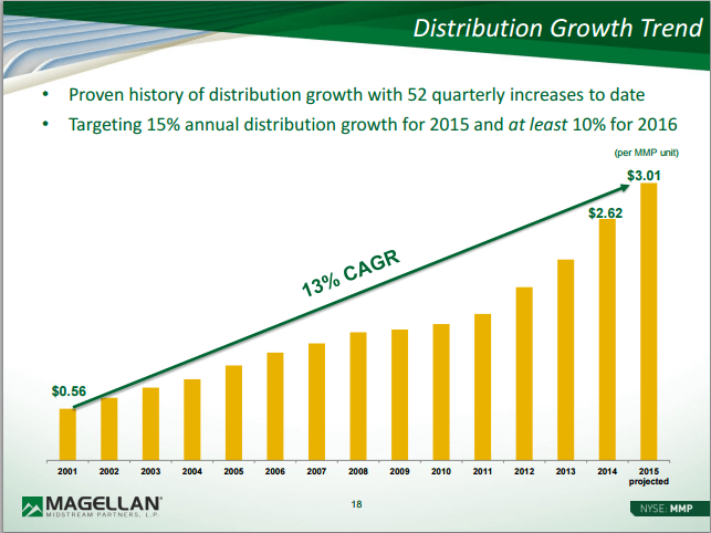 Megellan Midstream Distribution Growth