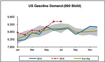SHW US Gasoline Demand