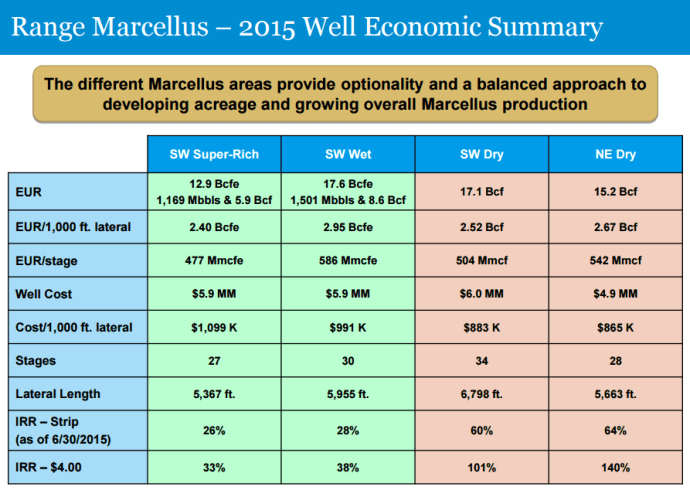 Source: RRC August 2015 Presentation