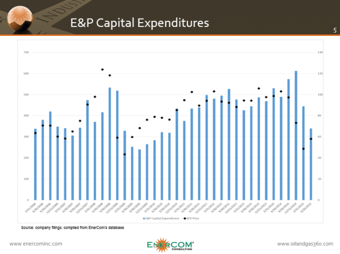 ECI Capex v Oil Prices