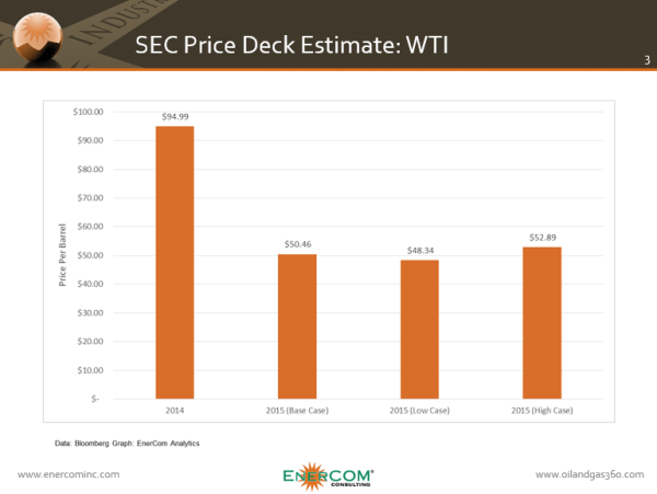ECI SEC Price Deck Estimate WTI