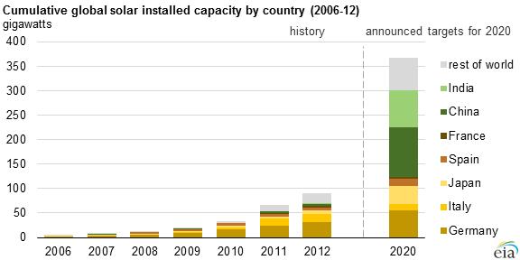 EIA Cumulative Solar Capacity