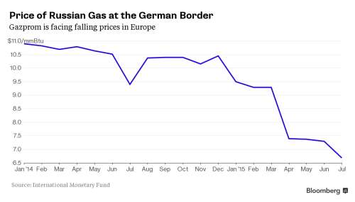 Gazprom Gas Prices at German Border