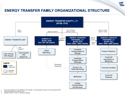Current structure of Energy Transfer Equity