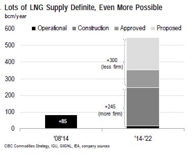 CIBC LNG Supply thru 2022