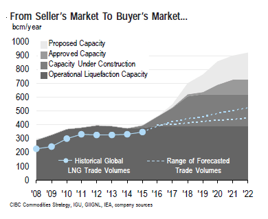 CIBC LNG Turning to Buyers Market