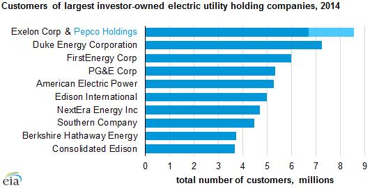 Exelon energy company