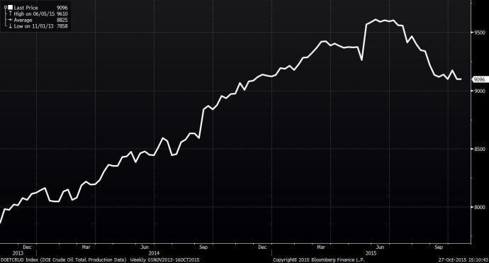 OPEC, Production