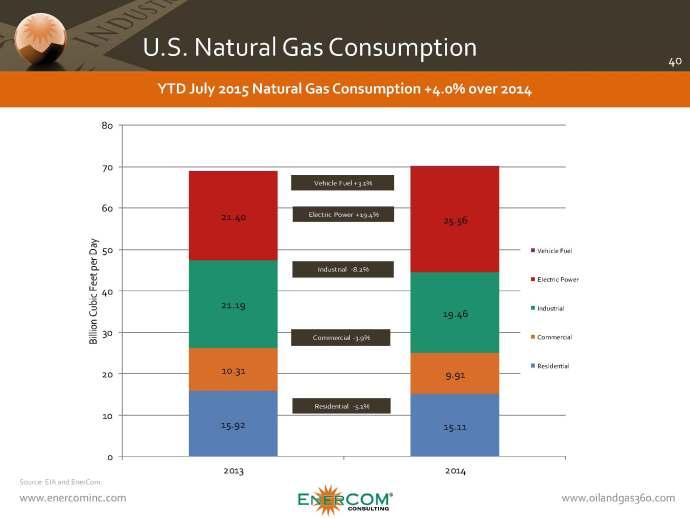 bamq315-natural-gas-consumption