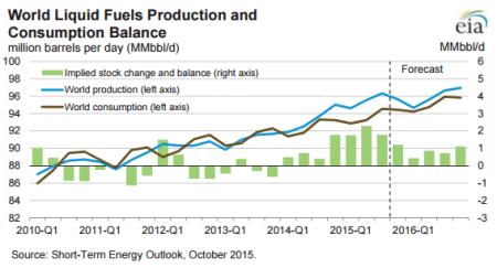 Source: EIA Short-Term Energy Outlook, October 2015