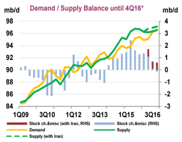 iea-demand