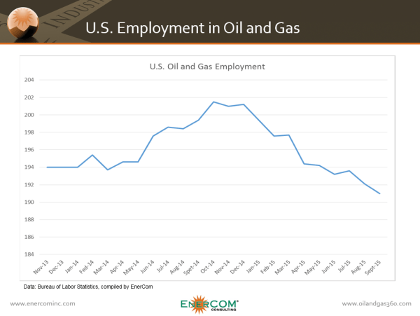 ECI US Oil and Gas Jobs, Hydraulic fracturing