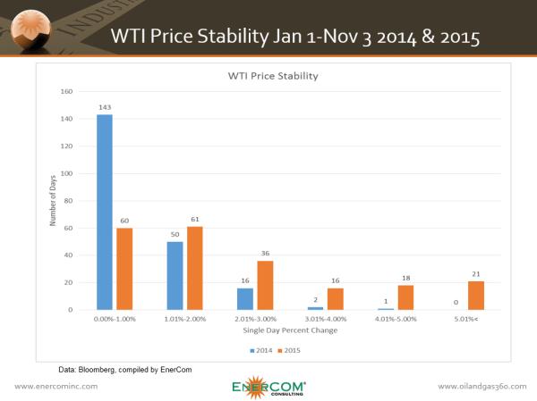 WTI, OPEC