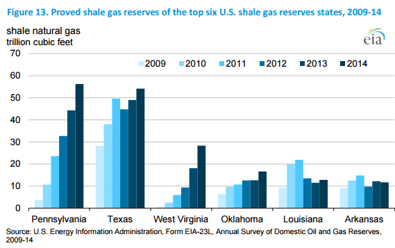 EIA Natural Gas Reserves Top 5