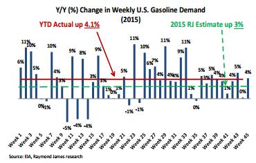 RayJ US Gasoline Demand from EIA Weeklys