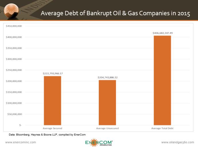 ECI Bankruptcy Averages
