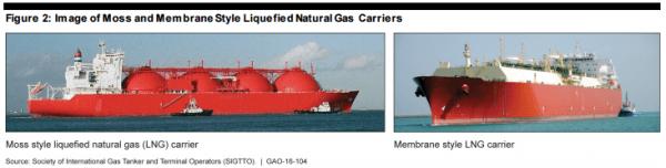 GAO LNG Ships