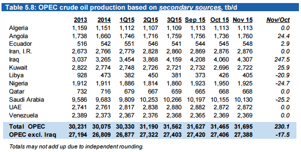 OPEC OMR Nov Production Numbers