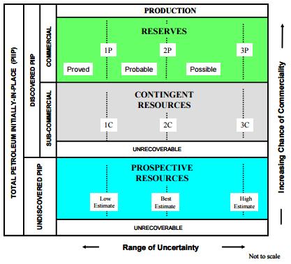SEC Petroleum Resources Classification Chart