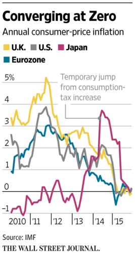 WSJ Global Inflation Near Zero