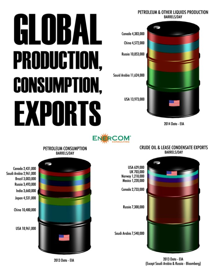 Oil & Gas 360 - Global oil production, consumption, exports