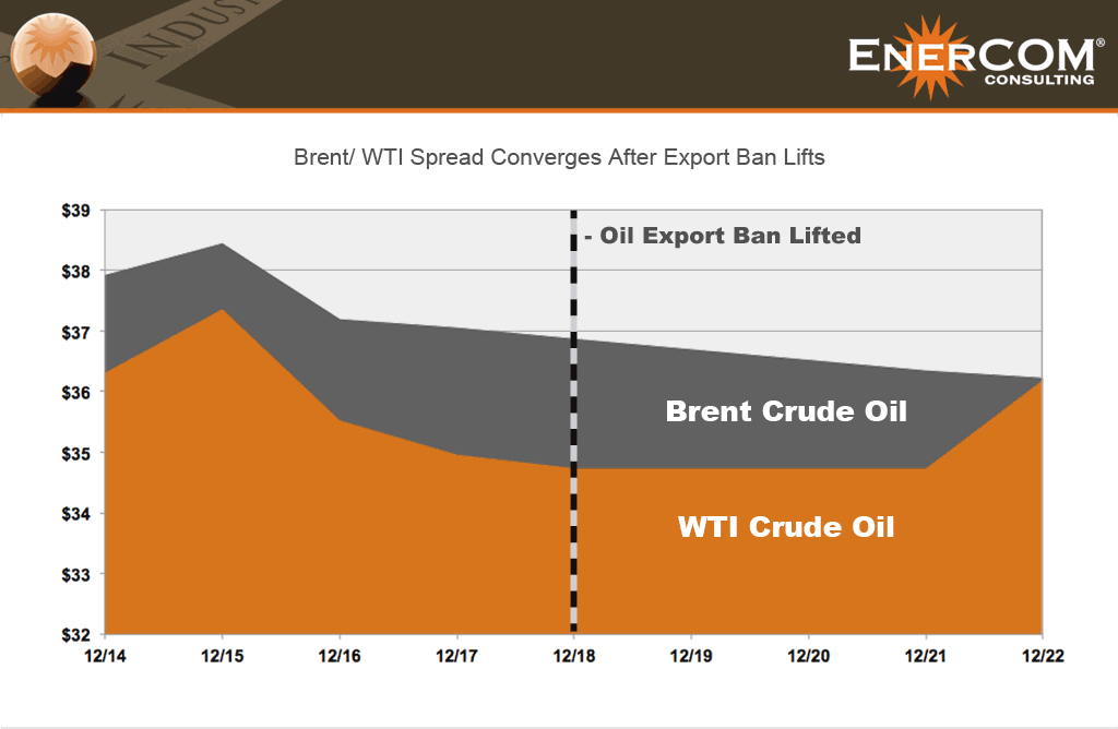 U S  Oil Prices: Export Ban Lifts, See What Happens - Oil