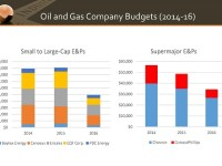 Oil and Gas Spending Cuts Already Apparent for 2016