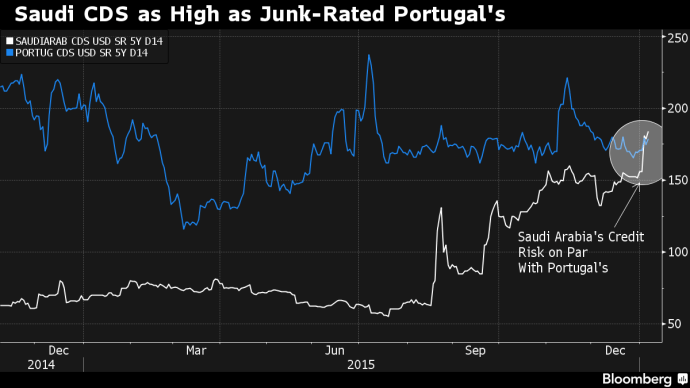 Bloomberg Saudi and Portugal CDs