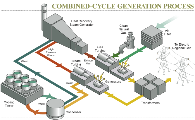 Energy Producers - Combined-cycle-generation-process