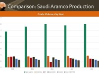 The IPO that Was (and May Still Be):  How Big is Saudi Aramco?