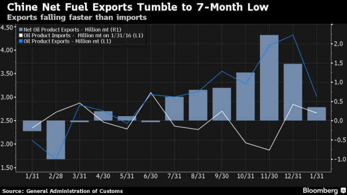 Bloomberg China Net Fuel Exports