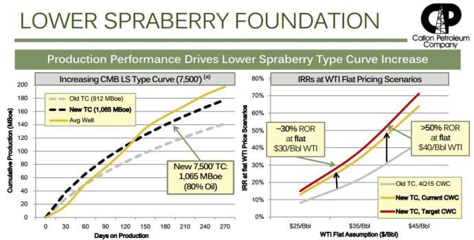 CPE-spraberry