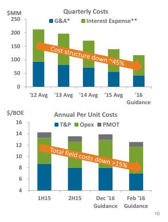 Encana cost reductions