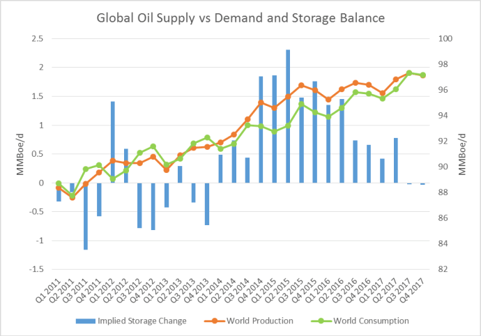 OIL MARKET GLOBAL OIL SUPPLY CHART oil and gas 360