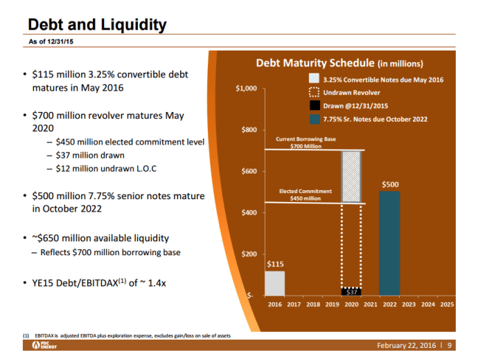 PDC Energy debt and liquidity