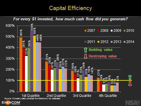 Energy CapEx capital efficiency