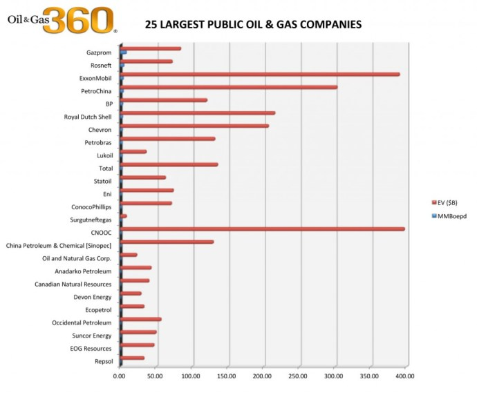 World's Largest Oil & Gas Companies 25-largest-public-oag-companies - Oil & Gas 360