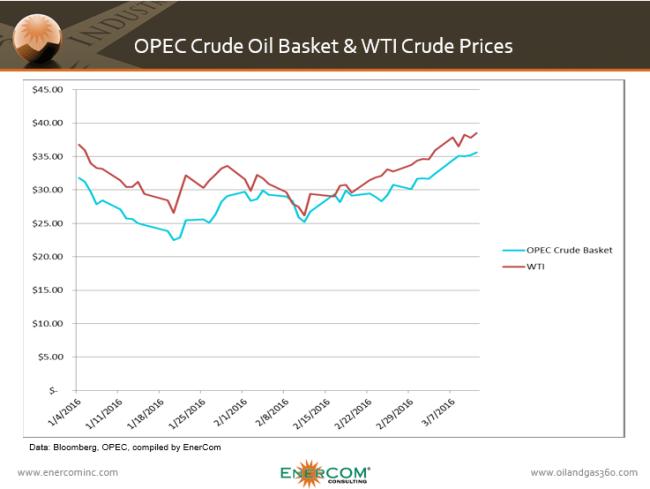 OPEC prices against WTI